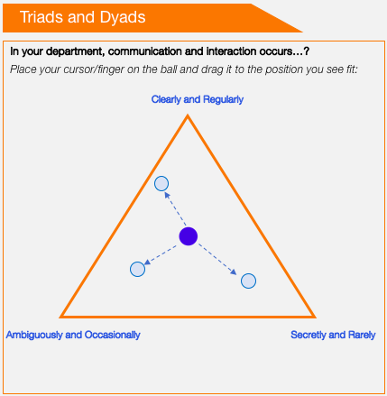 Outil change management triangle